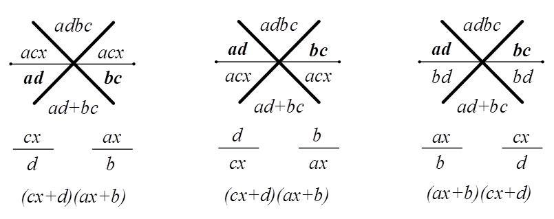 意外な数学英語 Unexpected Math English: Crisscross Method