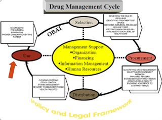 Siklus pengelolaan obat