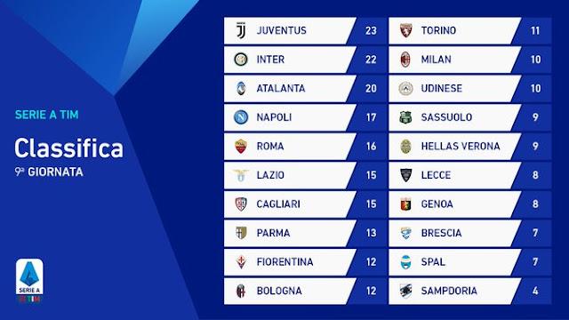 Prediksi Brescia vs Inter Milan — 30 Oktober 2019