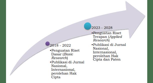 Pemetaan (Longterm Roadmap) Agenda Riset Keagamaan Nasional (ARKAN) 2018 - 2028