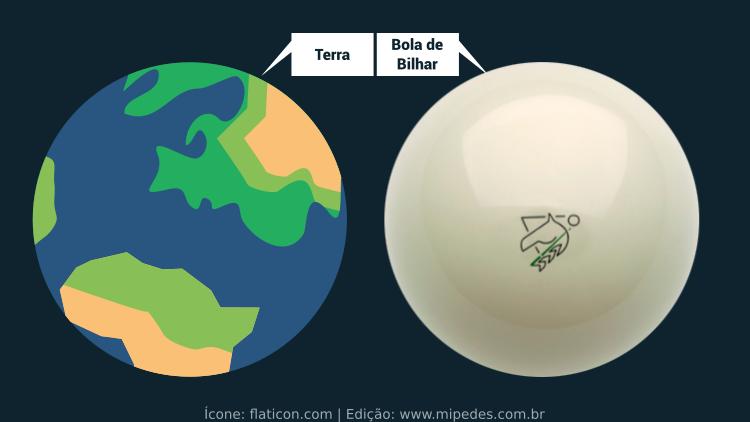A Terra é mais lisa que uma bola de bilhar - A Terra não é Plana