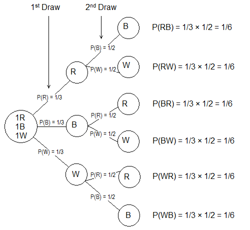 Probability tree diagram of drawing two balls randomly from a box having 3 different coloured balls.