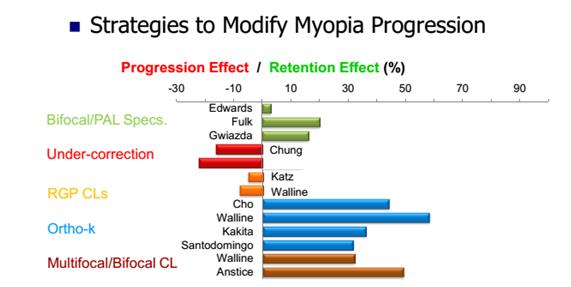 c59b617ccf Los resultados han sido variables. Varios estudios han demostrado que con el  uso de lentes de contacto se pueden reducir la progresión de la miopía en  hasta ...