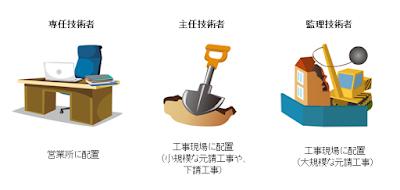 【1・2級土木施工管理技士】Chứng chỉ Kỹ sư quản lý Xây dựng Công trình dân sụng Nhật Bản