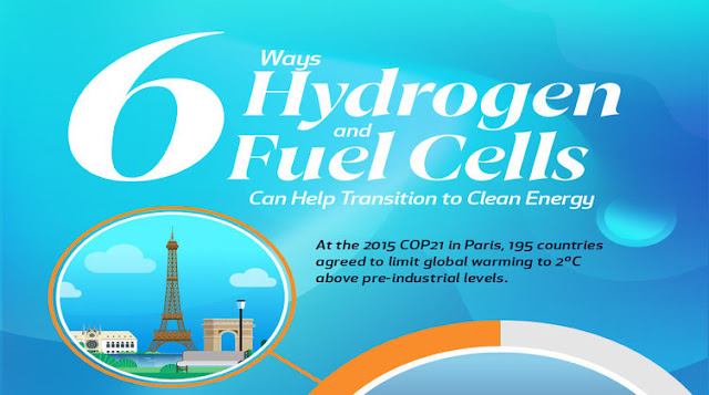 6 Ways of converting hydrogen and fuel cells to renewable energy #infographic