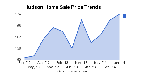 Real Estate Sales for Hudson, MA - Home Sales and Real