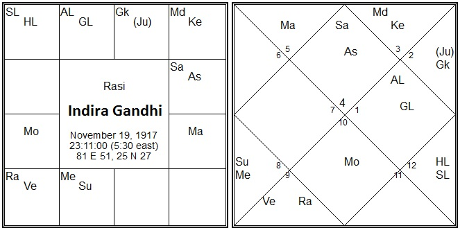 Vedic Astrology Research Portal: 2017