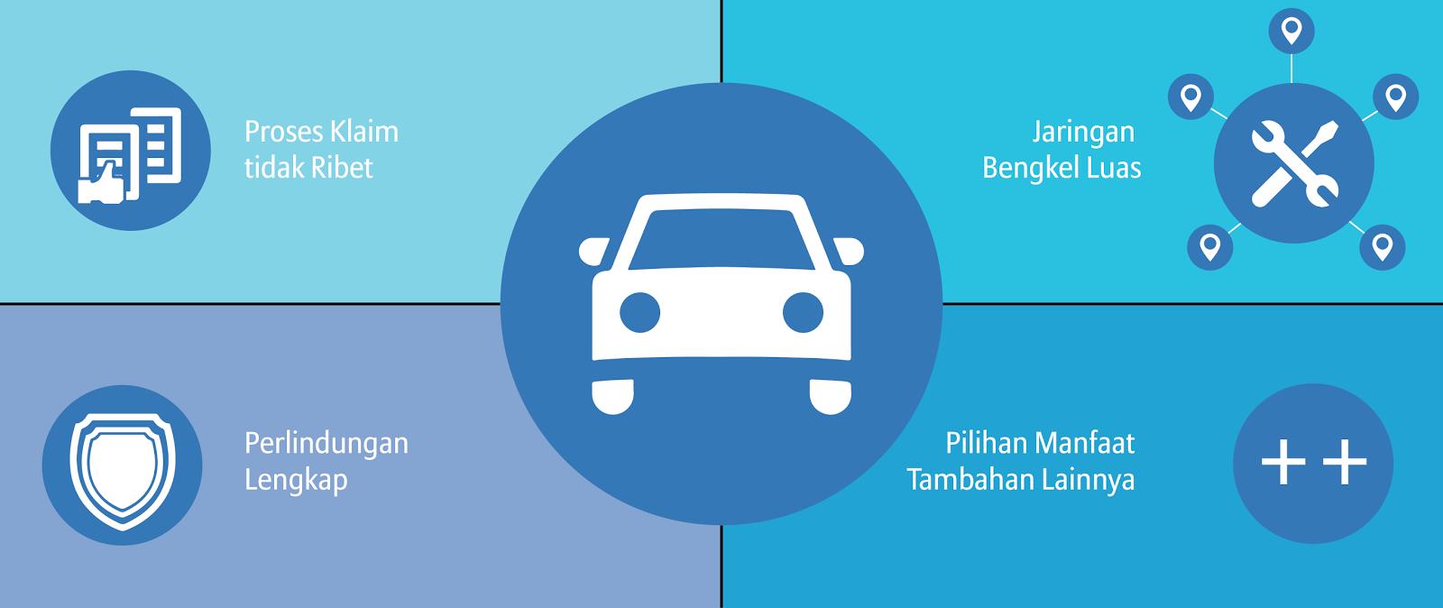 Asuransi Terbaik Untuk Perlindungan Kendaraan