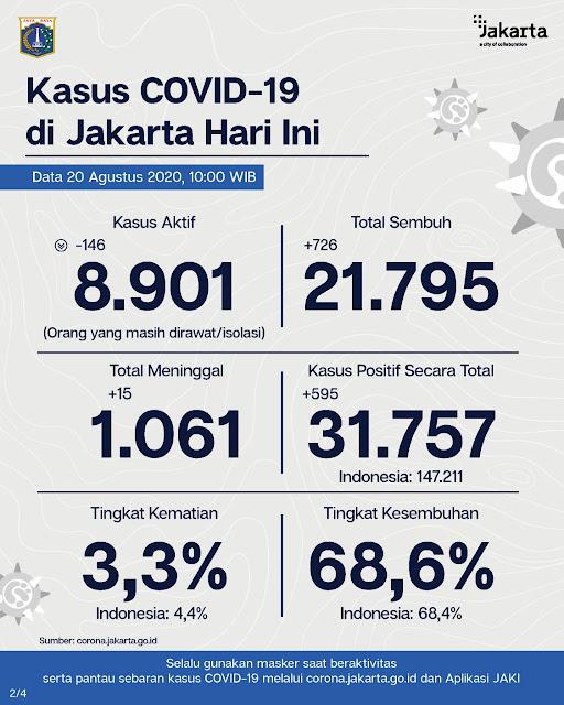 Update Corona Jakarta : Terdapat Penambahan 595 Orang Terpapar COVID-19