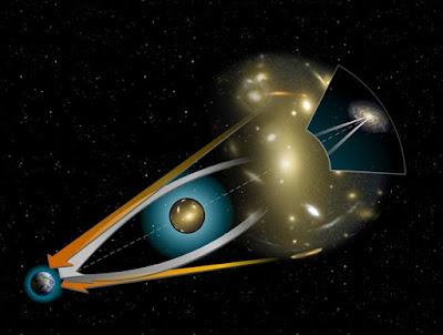 Gambaran cahaya saat melewati benda yang menjadi lensa gravitasi