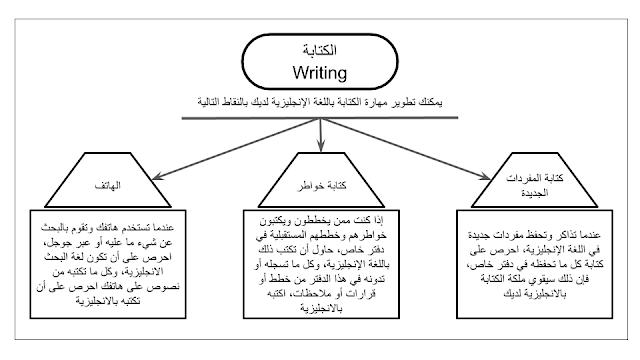 الخرائط الذهنية لتعلم اللغة الانجليزية PDF