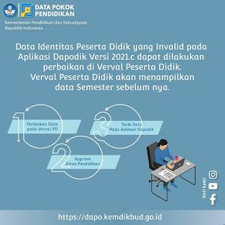 invalid tanggal lahir dapodik 2021c perbaiki di verval pd