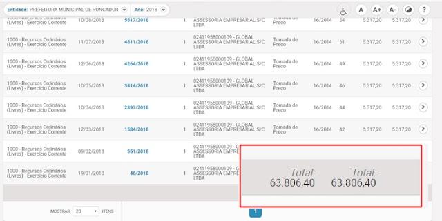 Roncador gastou quase R$ 64 mil com empresa especializada em SINCOV