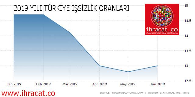 2019 türkiye işsizlik oranları