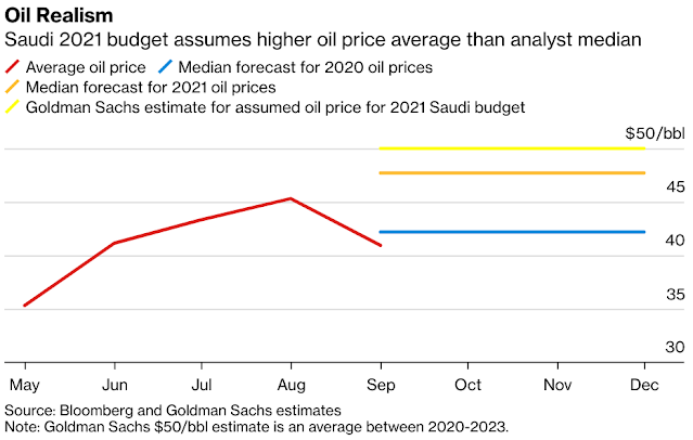 #SaudiArabia Oil Data, Price Forecast: Prices May Stay Around $50 Until 2023 - Bloomberg