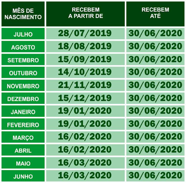 Governo Divulga Calendário de Pagamento do PIS/PASEP em 2019 e 2020; Confira