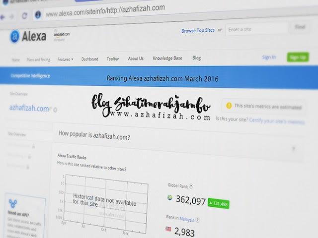 Ranking Alexa azhafizah.com March 2016