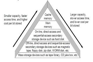 computer storage hierarchy
