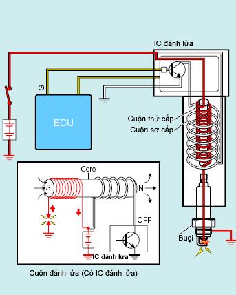 Ngắt dòng điện vào cuộn sơ cấp cuộn dây đánh lửa động cơ đốt trong