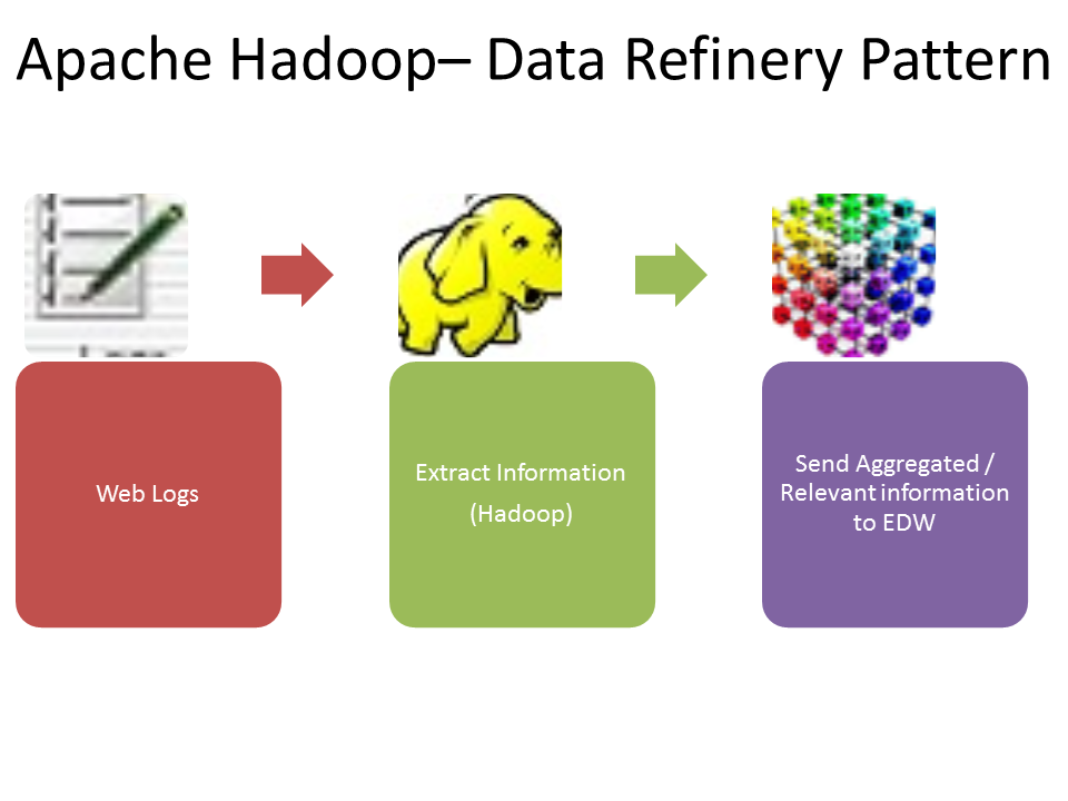 All About Analytics How Is Apache Hadoop Used Big Data