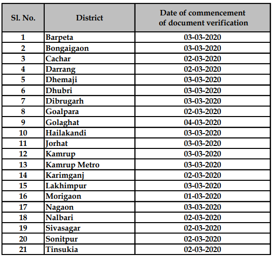 District-wise Date of Commencement of Document Verification