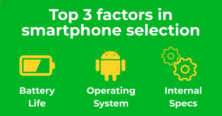 Top 3 factors in smartphone selection