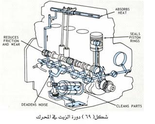 منظومة التزييت في محركات الديزل pdf