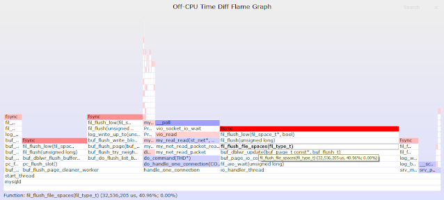 Off-CPU Analysis Attempt to Find the Reason of Performance Regression in MariaDB 10.4