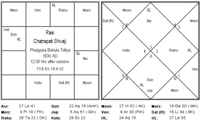Kalpadruma Yoga in Chatrapati Shivaji Horoscope – D-1 Chart