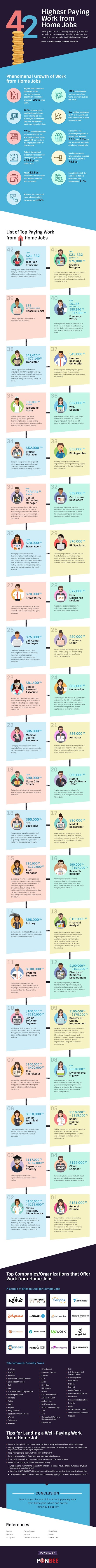 42 Highest Paying Work from Home Jobs #infographic #Career & Jobs #infographics #Home Jobs #Infographic # Jobs