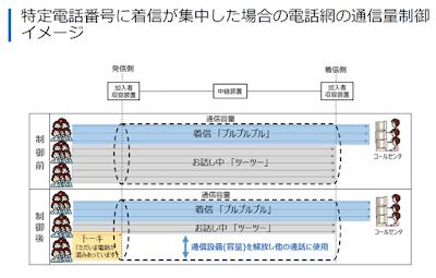 通信量制御のイメージ