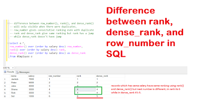 Difference between row_number(), rank() and dense_rank() in SQL Server