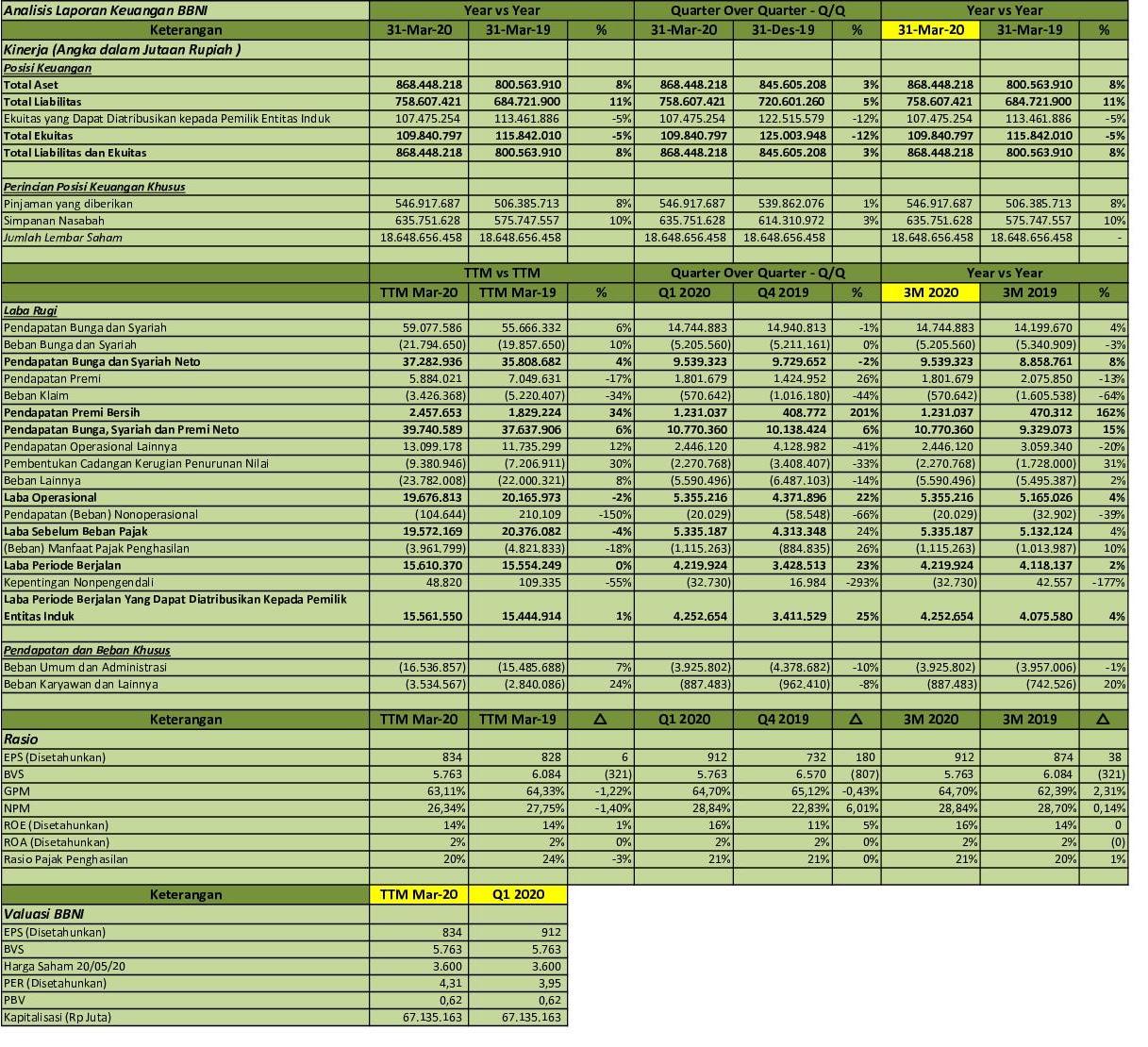 Idx Investor Bbni Q1 2020 Pt Bank Negara Indonesia Persero Tbk Analisis Laporan Keuangan