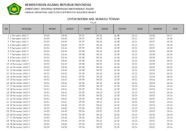 Jadwal Imsakiyah Ramadhan 1442 H Kabupaten Mamuju Tengah, Provinsi Sulawesi Barat