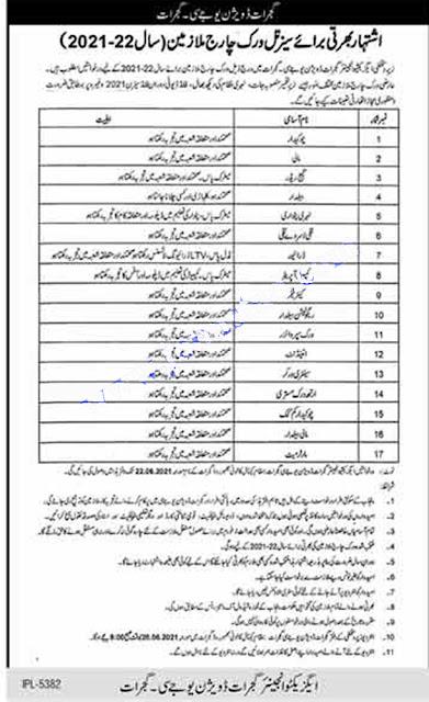 Irrigation Department Govt of Punjab jobs 2021