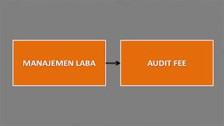 Pengaruh Manajemen Laba Terhadap Audit fee