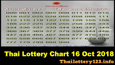 Thai Lottery Total Chart Results download excel 16 October 2018