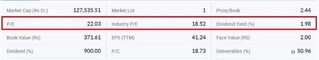 lt share price, finvestonline.com
