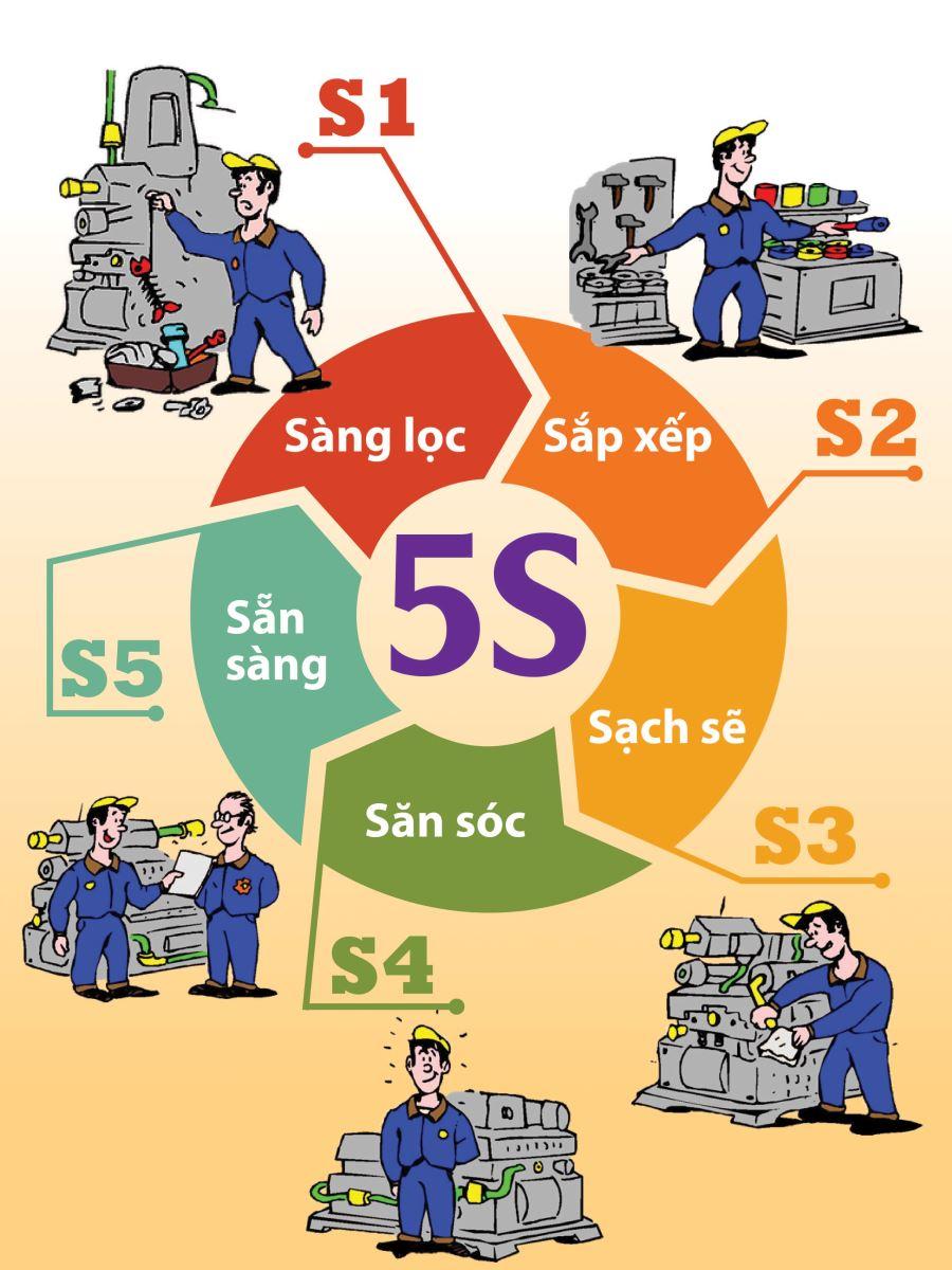 Kết quả hình ảnh cho quy tắc 5S