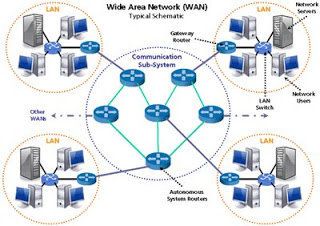 yang awalnya hanya terbatas sekian meter Mengenal Jaringan WAN (Wide Area Network)