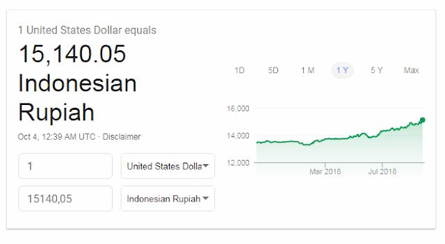 Dolar Tembus Rp 15.000, Twit Rocky Gerung Bikin Heboh