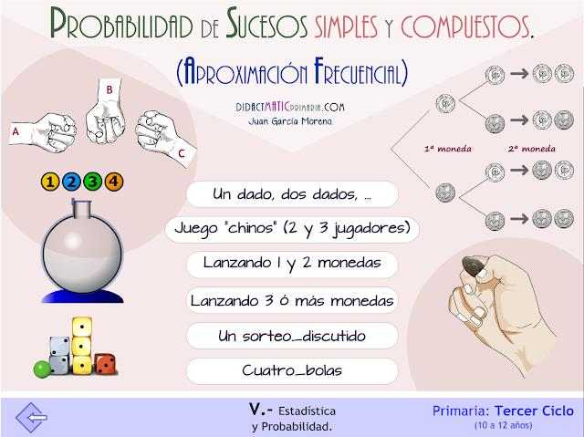 Probabilidad de sucesos simples y compuestos. Aproximación frecuencial
