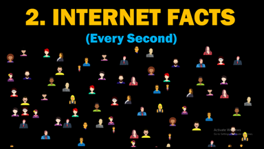 Internet Facts Every Second, Internet Facts, Every Second