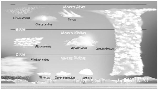 A Figura 1 ilustra os dez principais tipos de nuvens