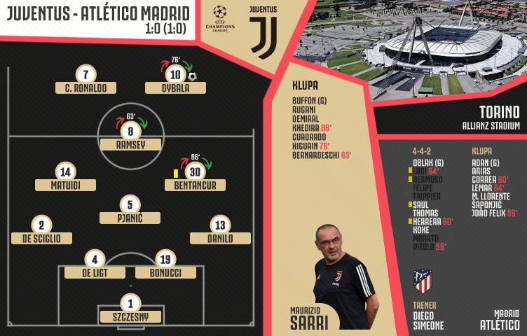 Liga prvaka 2019/20 / 5. kolo / Juventus - Atlético Madrid 1:0 (1:0)