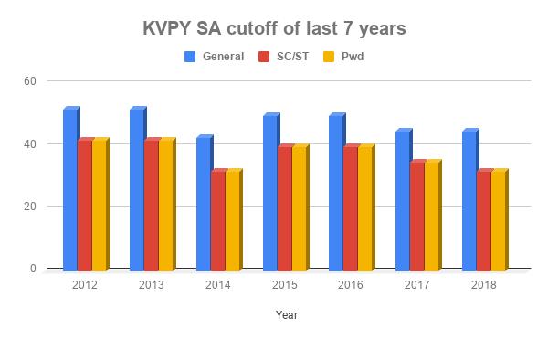 KVPY SA Cutoff in last 7 years