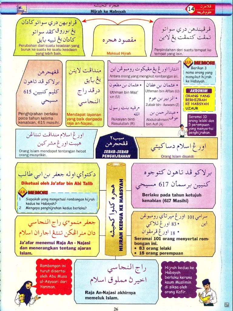 Pendidikan Islam Tahun 1sirah Nabi Cute766