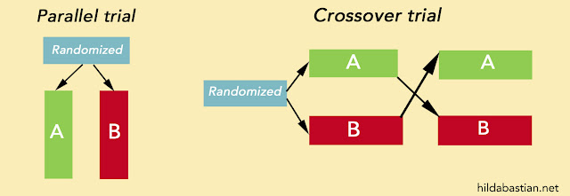 Graph showing crossing over between A and B