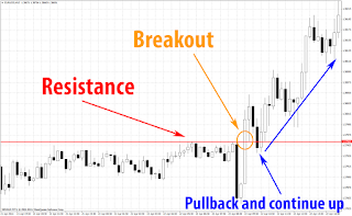 Strategy simple trading saham