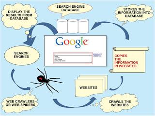 Kuliah Informatika : Cara Kerja Search Engine - Machine ...